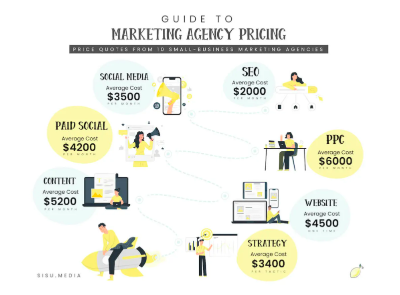 Marketing agency prices