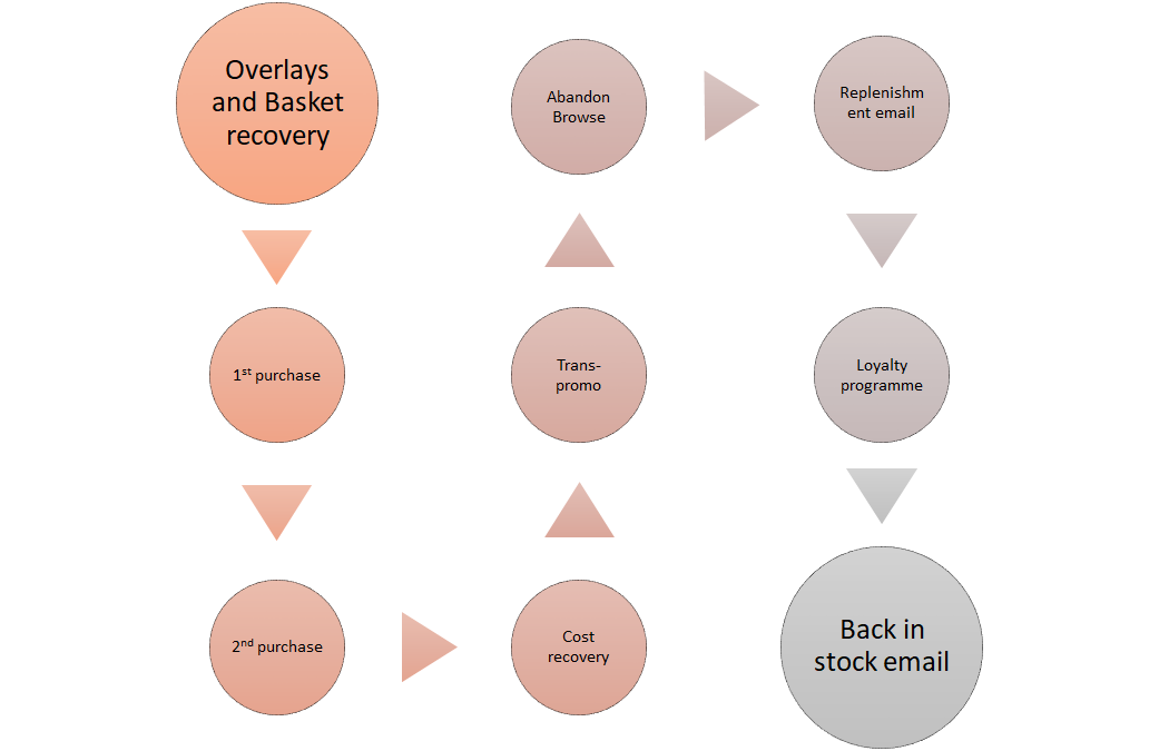 lifecycle marketing - Email Programmes