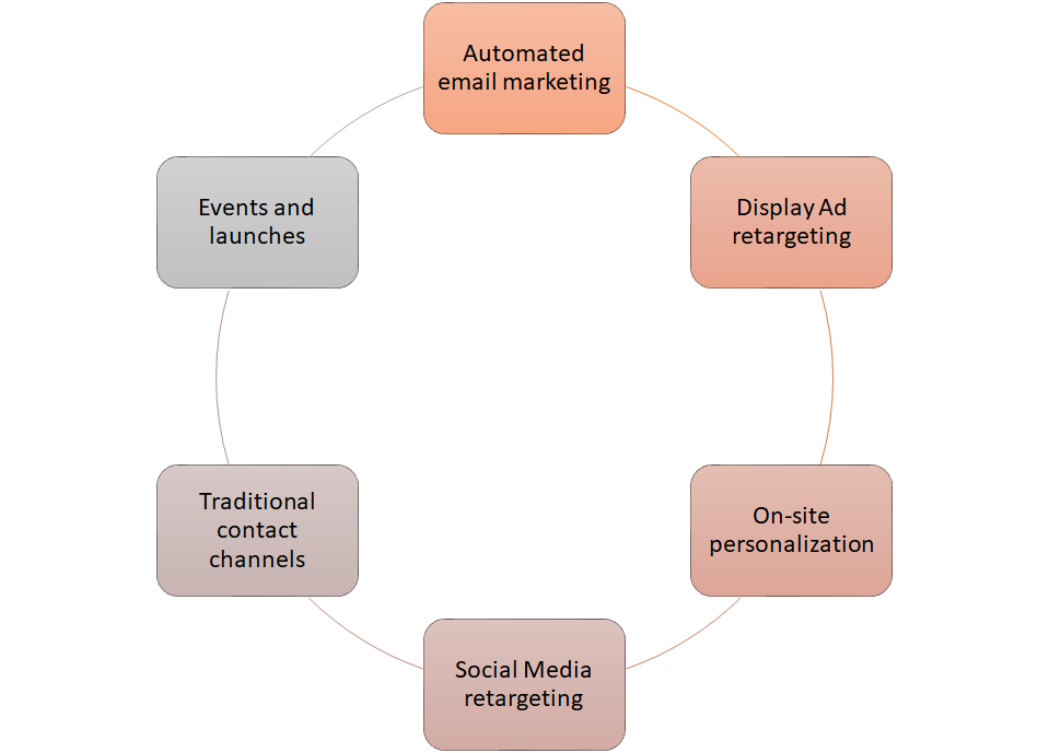 lifecycle marketing - Contact Strategy