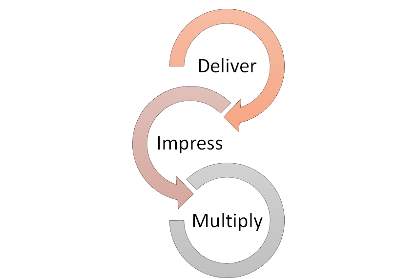 lifecycle marketing - Create Fans