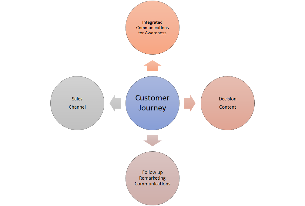 lifecycle marketing - Channels